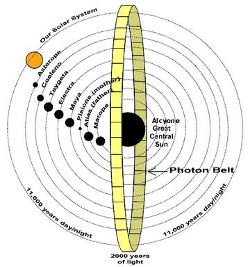 Wikipedia des galaktische föderation lichts Wer bist