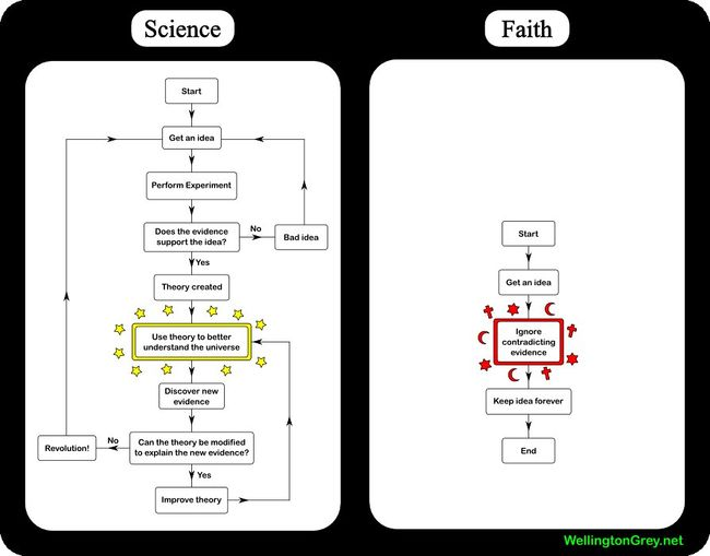 Sciencefaith.jpg